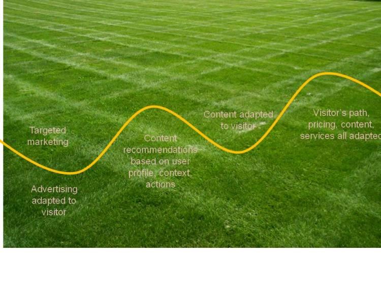 Personalization Maturity Curve: levels or landscape?