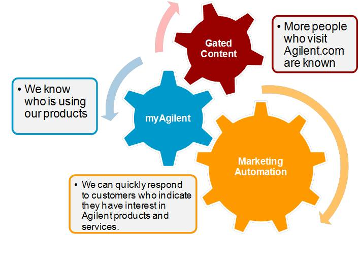 Agilent's integrated customer experience is built on three capabilities: MyAgilent.com personal portal page; gated content which motivates visitors to identify themselves; and a marketing automation engine that collects and uses data about customer interests to strip away irrelevant information and make interactions valuable for customers.